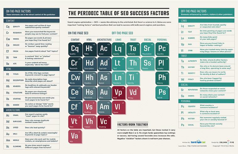 seo success factors