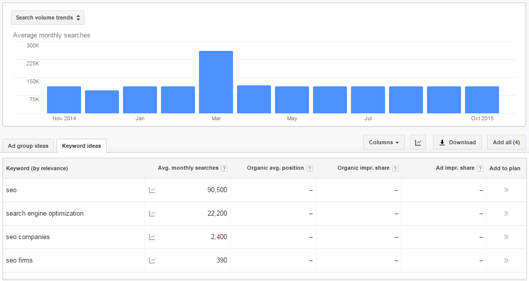 keyword comparison monthly searches