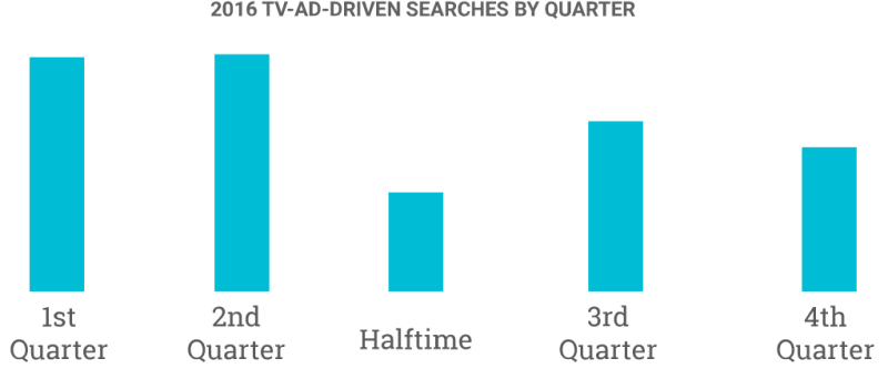 Super Bowl Searches By Quarter