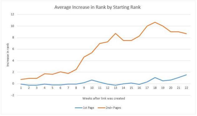 avg increase ranking