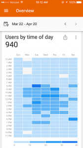 google analytics users by time of day