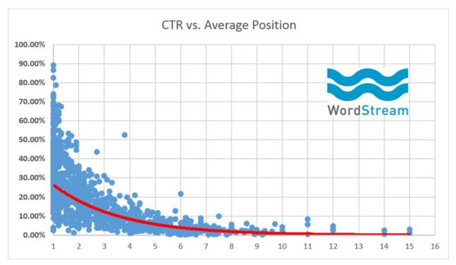 click-through rate chart