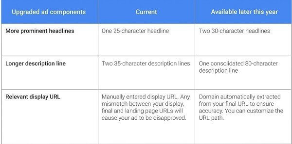 new adwords components