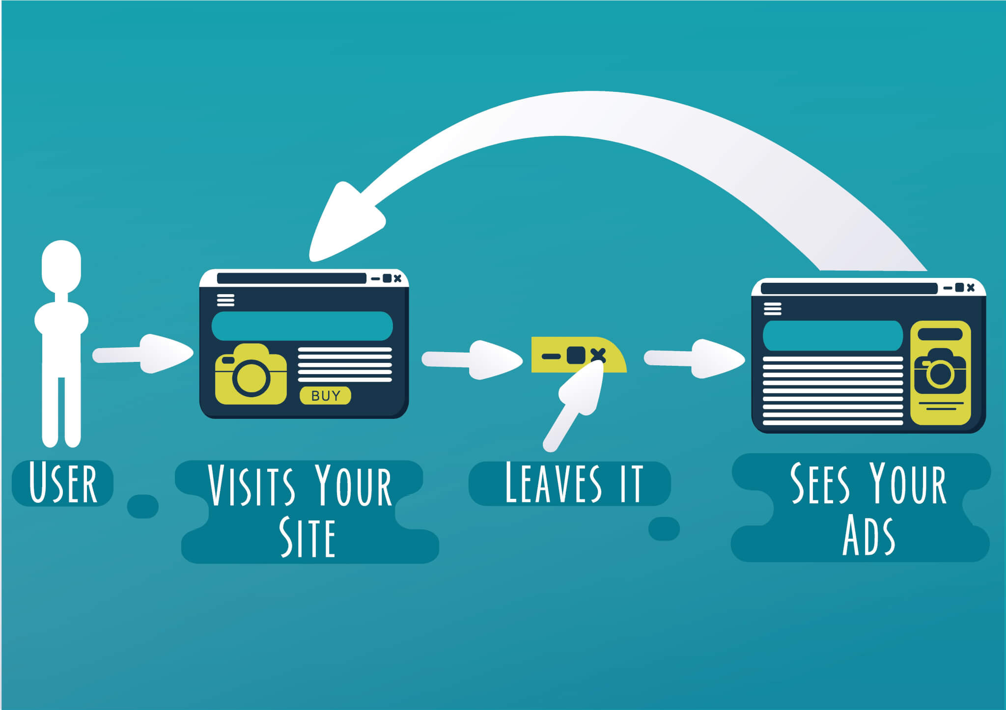 remarketing process in illustrated form