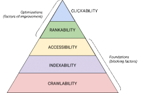 Hierarchy of SEO Techniques