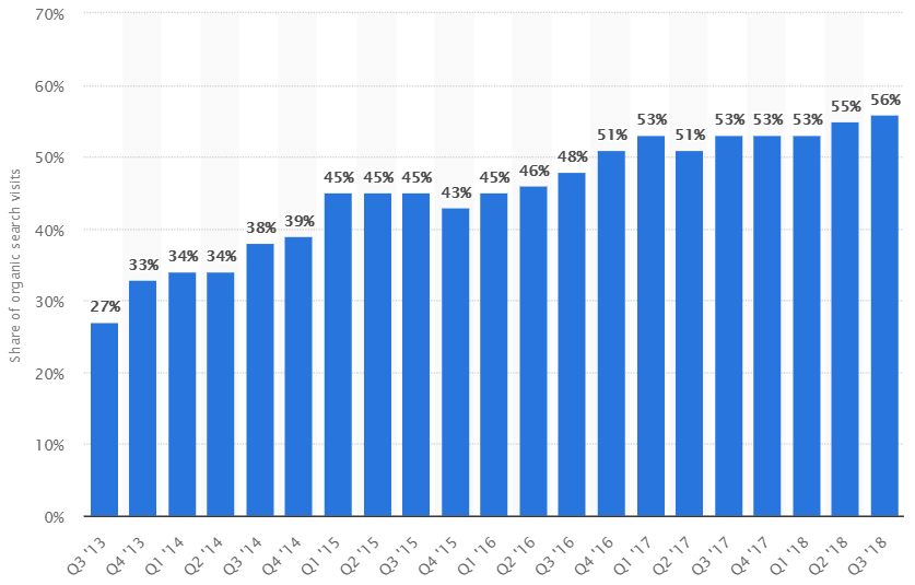 Mobile share of organic search engine visits in the United States from 3rd quarter 2013 to 4th quarter 2018