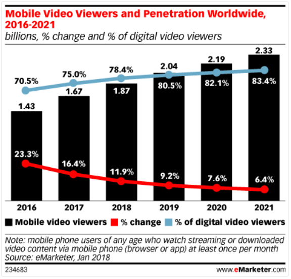 eMarketer - Mobile Video Viewers and Penetration Worldwide 2016-2021